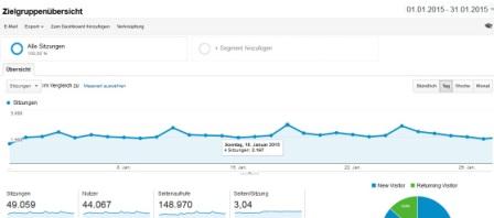 Anzahl der Besucher auf dem fliesen Blog