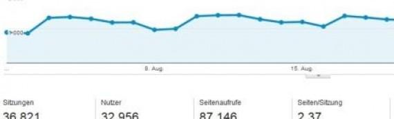 87146 Seitenaufrufe und News vom August