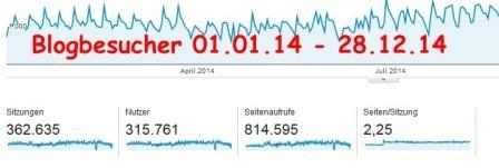 Blogbesucher in 2014