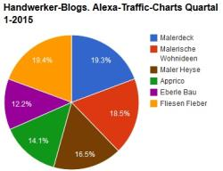 Handwerker-Blogs Traffic Charts 1 2015