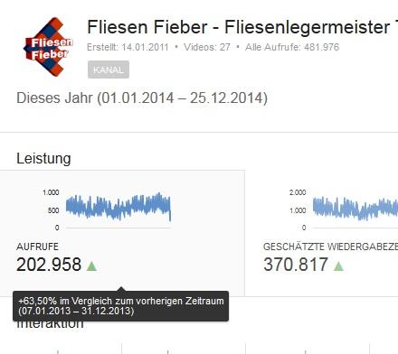 Youtube Aufrufe 2014